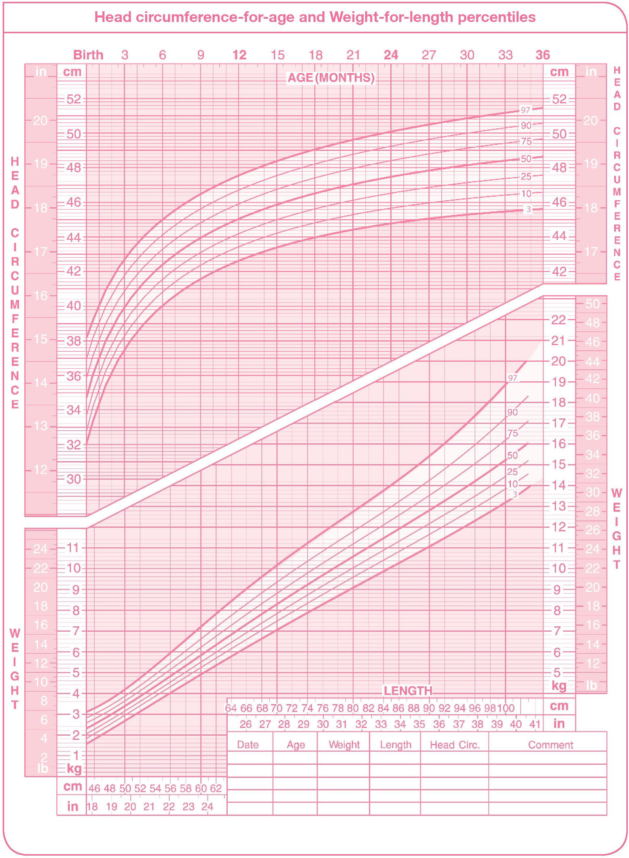 Percentile Chart Girls