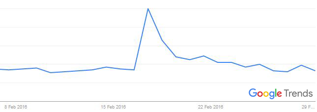 Google Trends for Sugar/Coffee