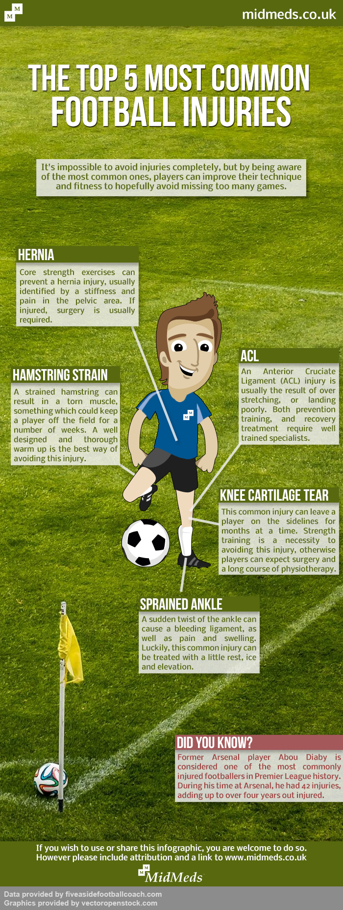 Top-5-Most-Common-Football-Injuries