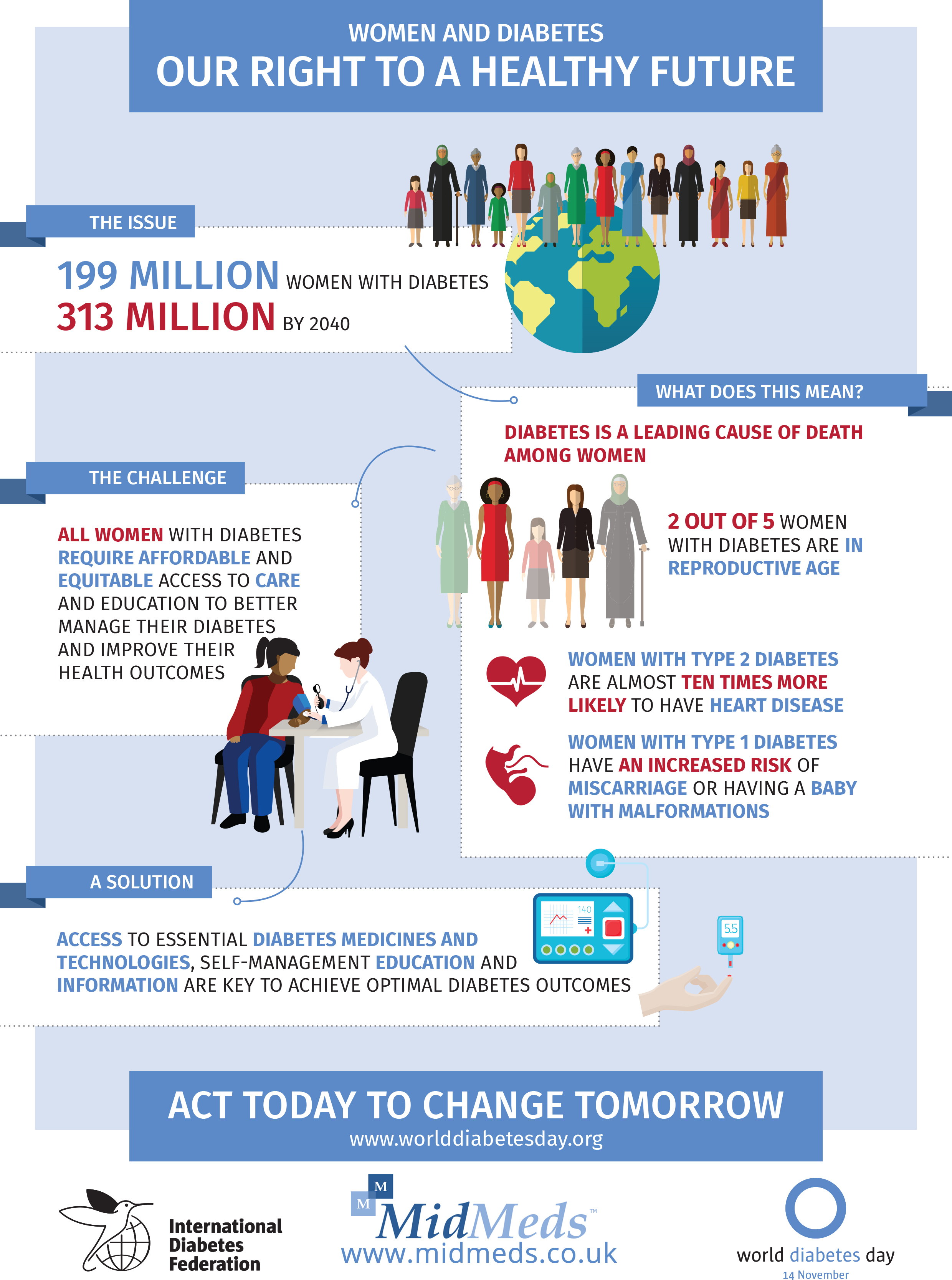 Women and diabetes day infographic