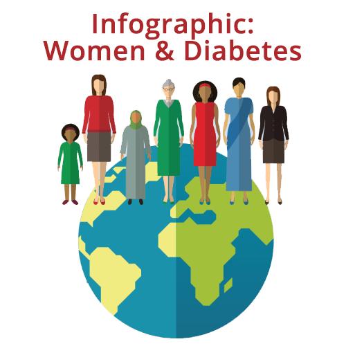 Infographic: Women & Diabetes